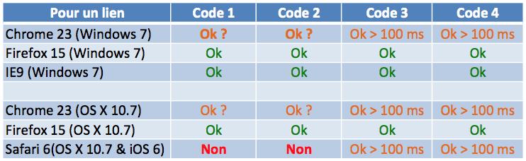 Test relatif au suivi de clic sur lien