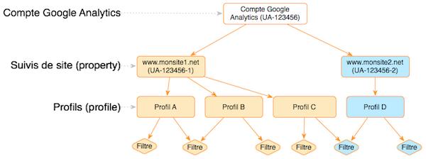 Organisation d'un compte Google Analaytics