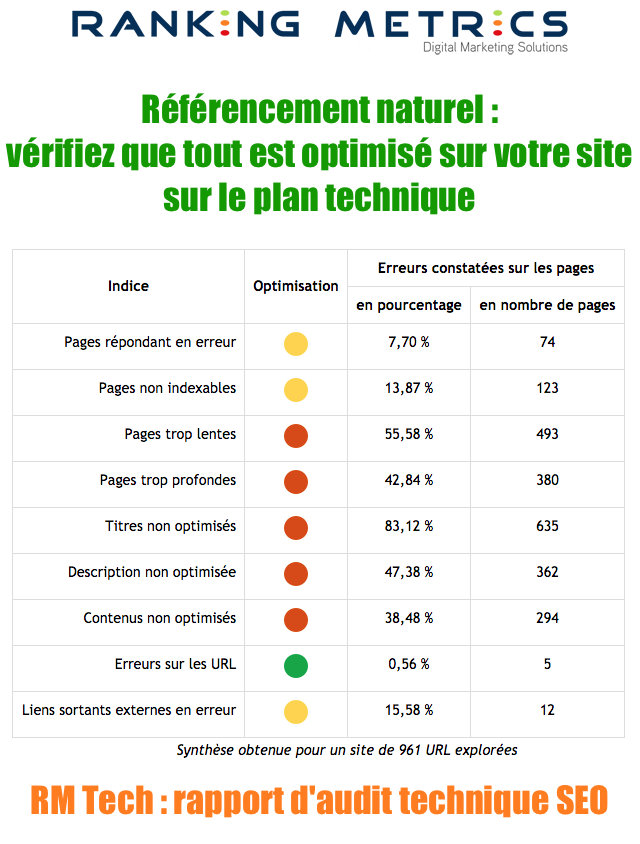 Rapport d'audit technique SEO (RM Tech)